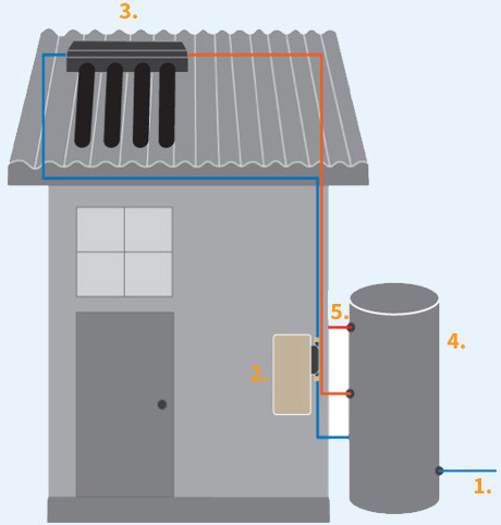 How a Solar Hot Water System Operates