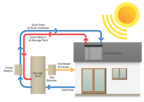 Solar Hot Water Systems For Home Apricus Australia